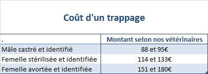 Cout trappage